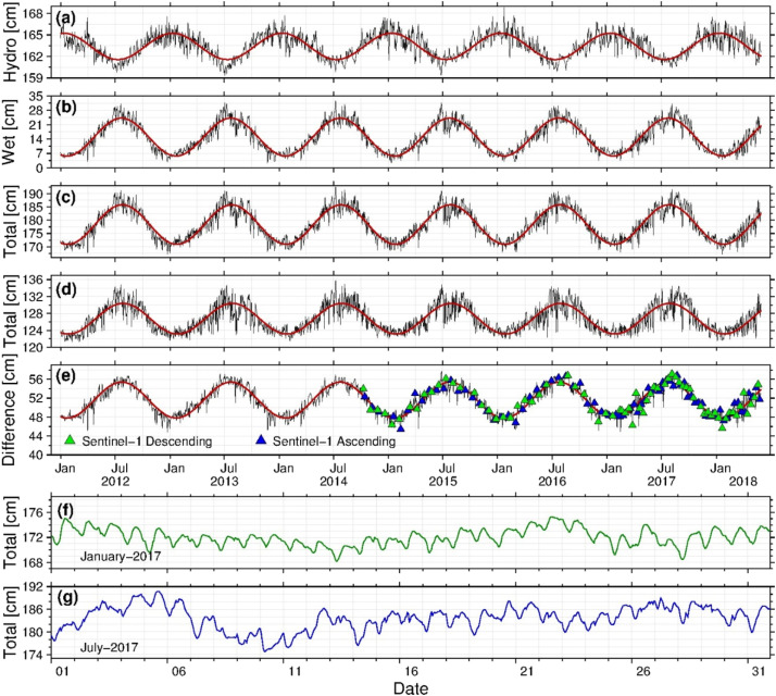 Improved correction of seasonal tropospheric delay in InSAR