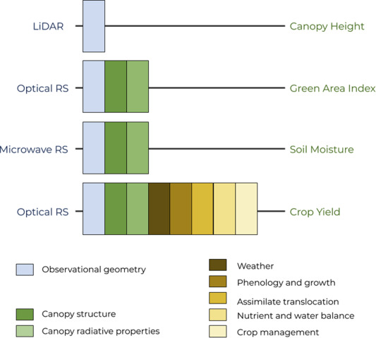 Remote Sensing For Agricultural Applications A Meta Review