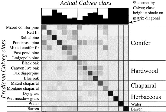 A neural network method for efficient vegetation mapping sciencedirect calveg confusion matrix for the conventional edited expert map the overall correct classification rate was 61 the bar graph shows that classification ccuart Image collections