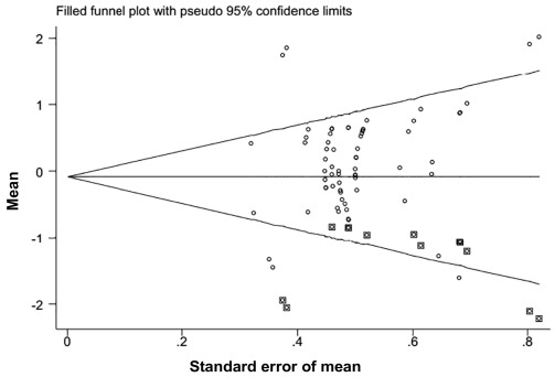 A meta-analysis of cortisol concentration, vocalization, and