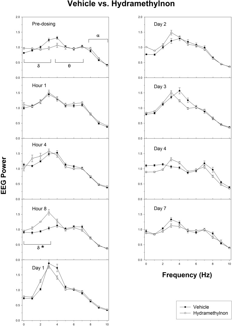Evoked Potential And Eeg Study Of The Neurotoxicity Schematic Fig 4