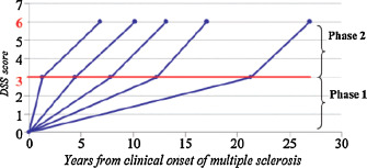 Epidemiology of multiple sclerosis - ScienceDirect