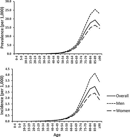 Epidemiology Of Parkinson S Disease Sciencedirect
