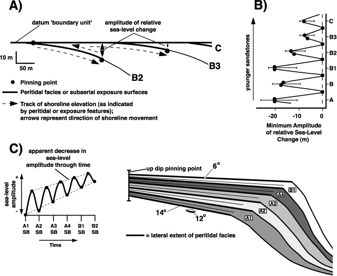 Syndepositional deformation of the Permian Capitan reef