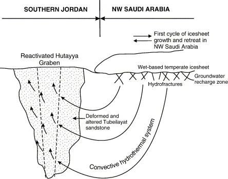 Late Ordovician Ashgillian Glacial Deposits In Southern Jordan