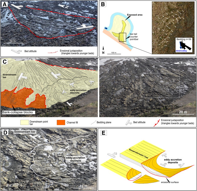 Long Island Leren Bank.Downstream Migrating Fluvial Point Bars In The Rock Record