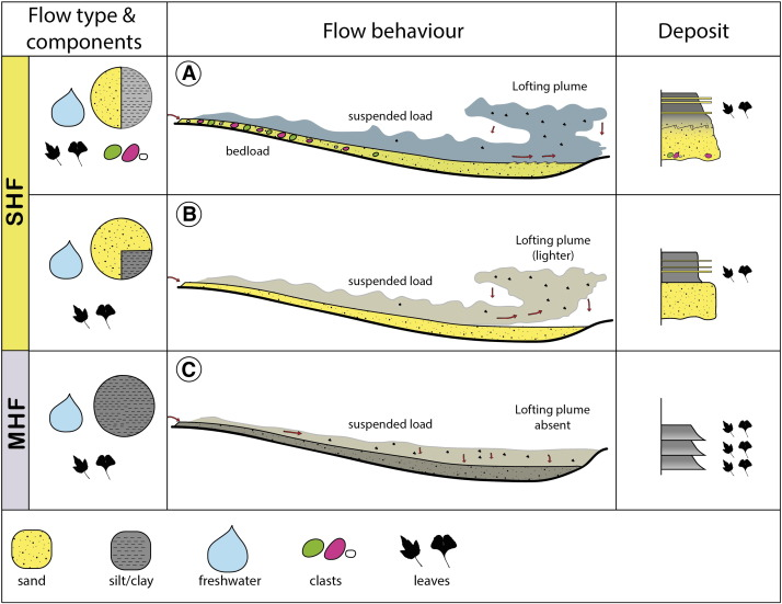 Intrabasinal and extrabasinal turbidites: Origin and distinctive