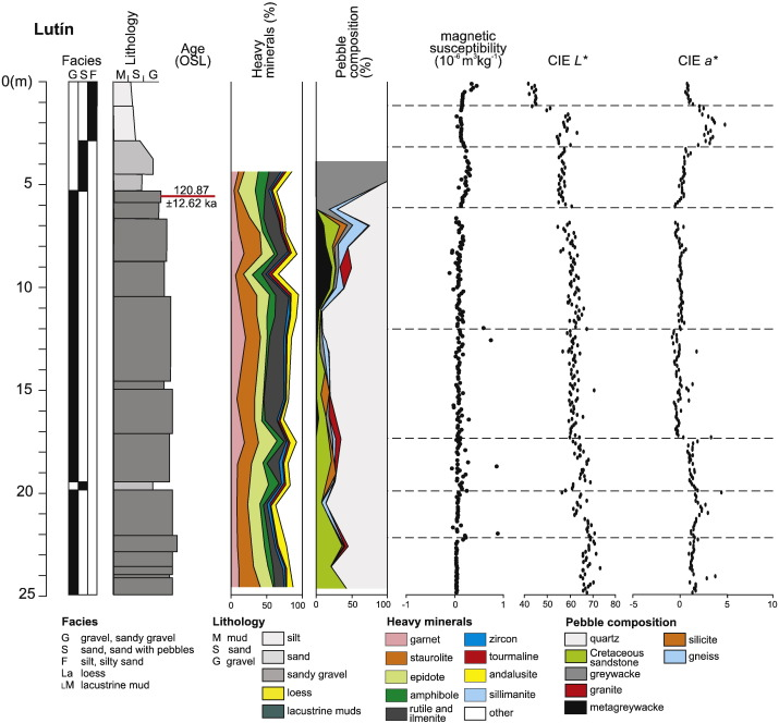 Roetzel Mannheim late quaternary tectonic switching of siliciclastic provenance in