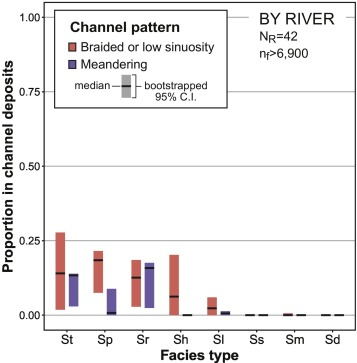 The lithofacies organization of fluvial channel deposits: A