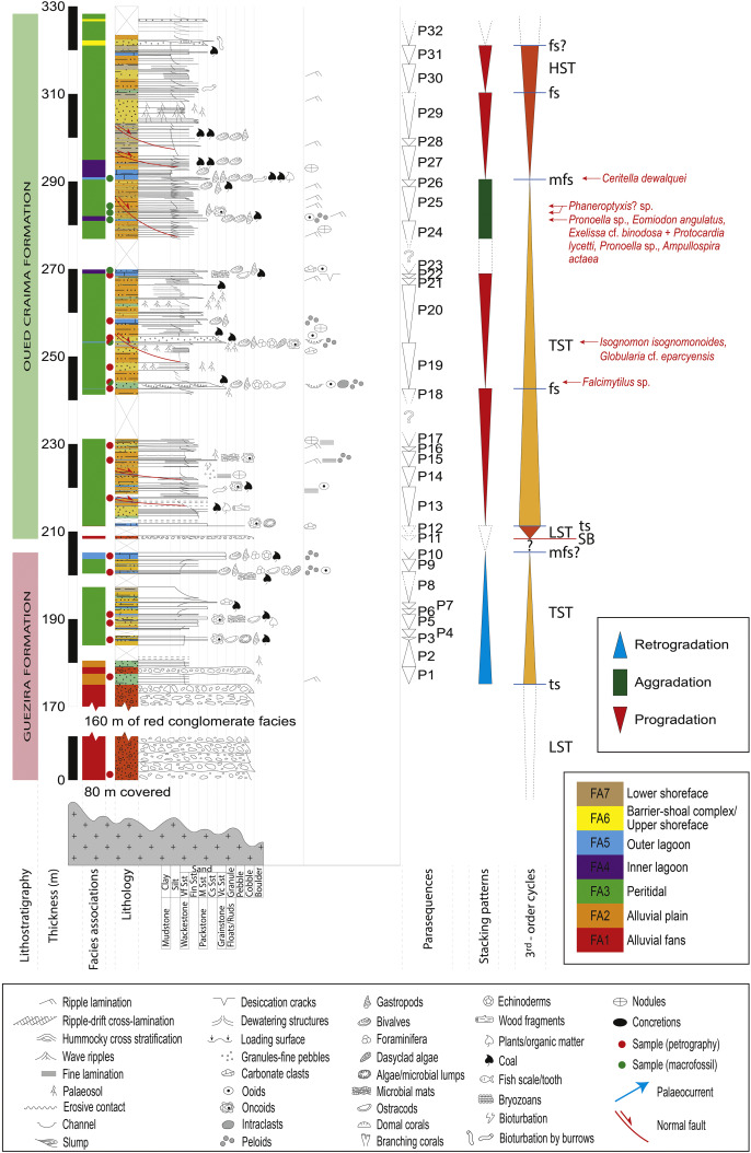 Constraining Mesozoic early post-rift depositional systems evolution
