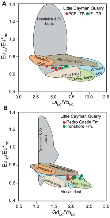 Diagenetic processes associated with unconformities in carbonate