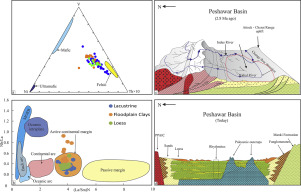 Regional sediment sources versus the Indus River system: The ... on irrawaddy river on map, himalayan mountains on map, persian gulf on map, gulf of khambhat on map, gobi desert on map, indian ocean on map, kashmir on map, krishna river on map, bangladesh on map, great indian desert on map, ganges river on map, lena river on map, himalayas on map, yangzte river on map, deccan plateau on map, japan on map, yellow river on map, aral sea on map, eastern ghats on map, jordan river on map,