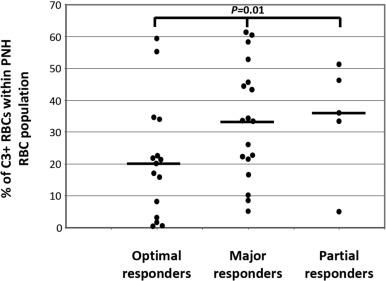 C3-mediated extravascular hemolysis in PNH on eculizumab