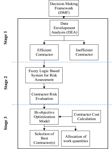 Decision making framework for tender evaluation and contractor