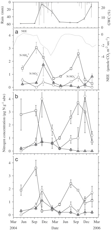 Influence Of Nitrite Accumulation In Association With Seasonal