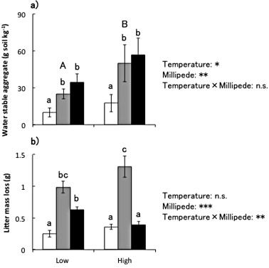 Change The Menu Species Dependent Feeding Responses Of Millipedes