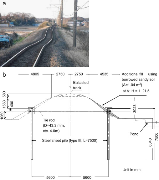 Damage To Railway Earth Structures And Foundations Caused By The