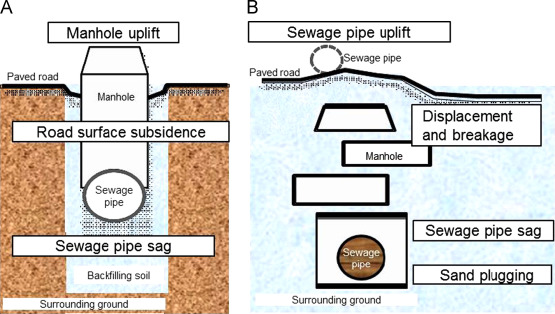 Backfill Sewer Pipe