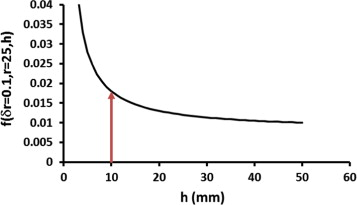 Effect of shrinkage on air-entry value of soils - ScienceDirect