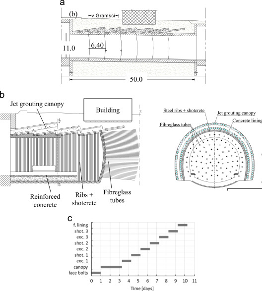 Geometry of the studied tunnel (a) general longitudinal profile; (b) detail of the longitudinal profile and cross section with the construction sequence; ...  sc 1 st  Science Direct & Numerical analysis of tunnelling with jet-grouted canopy ...