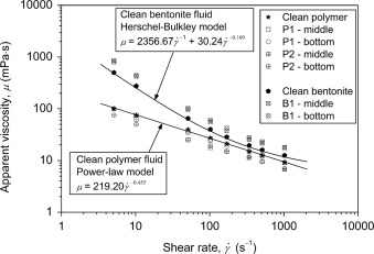 Effects of polymer and bentonite support fluids on the
