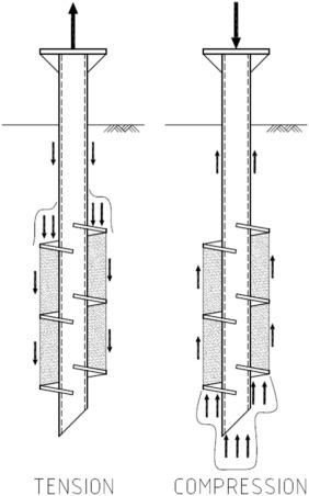Piletech: what are screw piles?