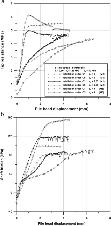 The effects of installation order on the response of a pile group in
