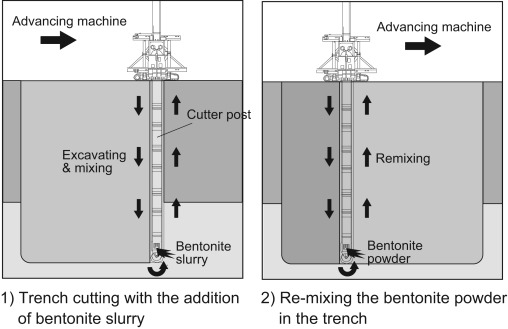 Evaluating the hydraulic barrier performance of soil