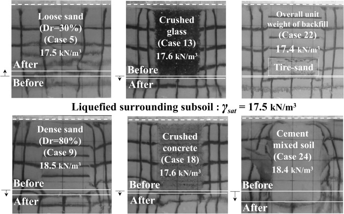 Shaking table tests on liquefaction mitigation of embedded