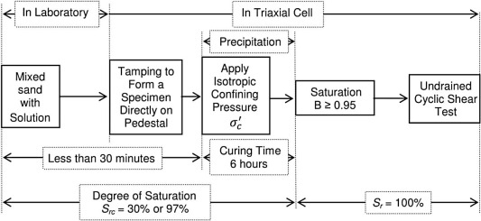 Liquefaction resistance of sand remediated with carbonate ... ... carbonate 60b44b