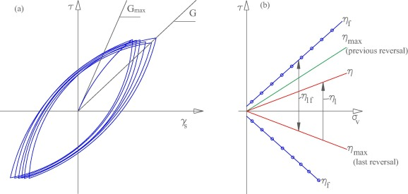 Seismic motion response and fragility analyses of cantilever