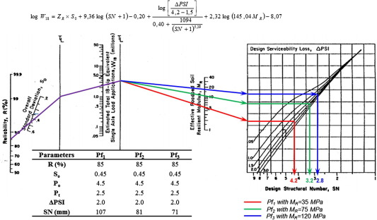 Design And Parametric Study Of A Pavement Foundation Layer Made Of Cement Treated Fine Grained Lateritic Soil Sciencedirect