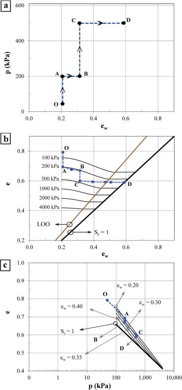 Development Of A Void Ratio Moisture Ratio Net Stress Framework For