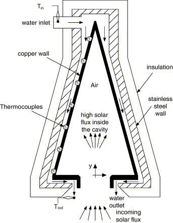 Heat Transfer In A Conical Cavity Calorimeter For Measuring Thermal