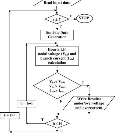 Probabilistic Load Flow Using Monte Carlo Techniques For