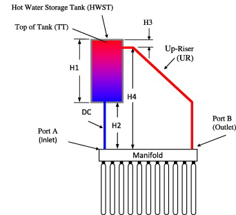 Thermosyphon heat pipe evacuated tube solar water heaters for schematic diagram of a thermosyphon heat pipe evacuated tube solar water heater ccuart Image collections