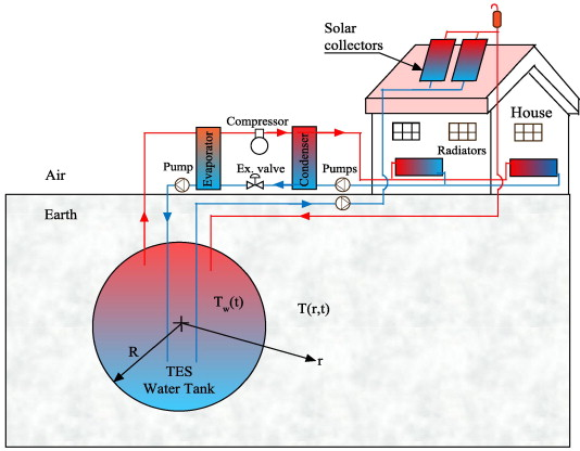 House Heating System With Heat Pump And Underground TES Tank.