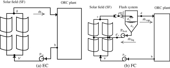 Thermal energy storage for solar-powered organic Rankine cycle