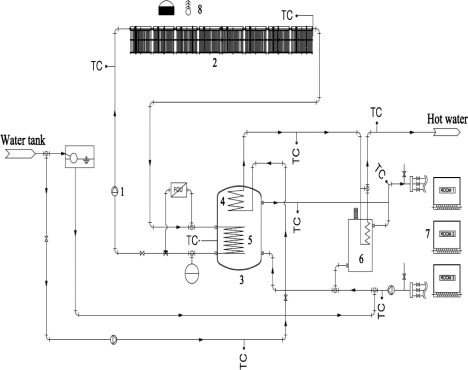 A study on automatic optimal operation of a pump for solar domestic ...