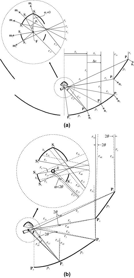 Infinitesimal Etendue And Simultaneous Multiple Surface Sms
