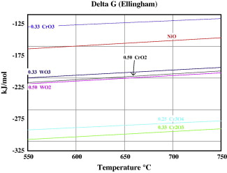 Molten nitrate salts at 600 and 680 c thermophysical property ellingham diagram for selected elements chromium iii type oxides and tungsten require a lower po2 for oxidation outotec 2013 ccuart Image collections