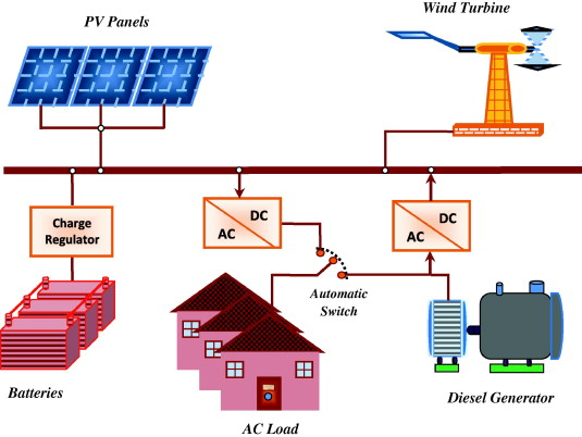 Techno Economic Optimization Of Hybrid Photovoltaic Wind Diesel Battery Generation In A Stand Alone Power System Sciencedirect