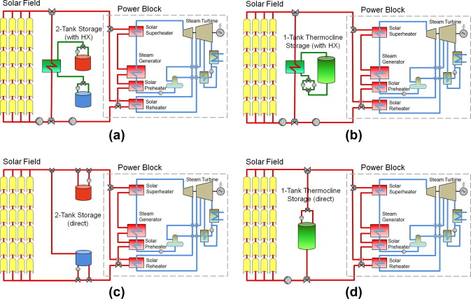 Simulation And Assessment Of Operation Strategies For Solar Thermal