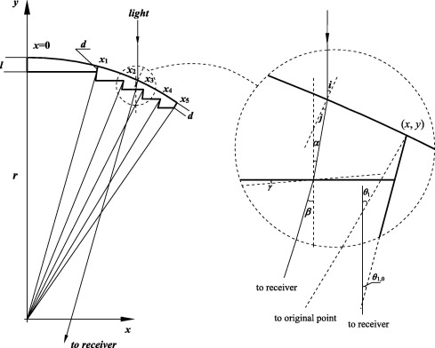 Design And Experimental Analysis Of A Cylindrical Compound Fresnel