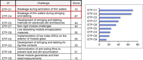 pareto analysis of critical challenges for emerging manufacturing rh sciencedirect com