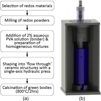 Cobalt oxide based structured bodies as redox thermochemical