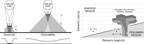 Calculation of the shadow-penumbra relation and its