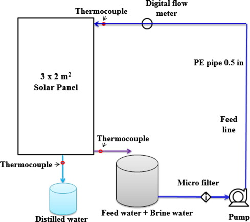 Predictive model for assessing and optimizing solar still