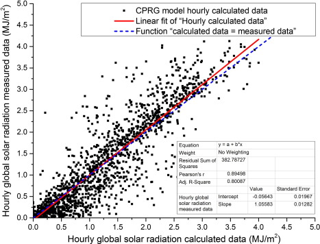 new decomposition models to estimate hourly global solar radiation