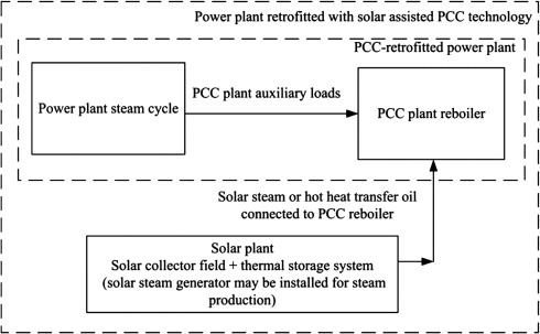 Solar Repowering Of Pcc Retrofitted Power Plants Solar Thermal